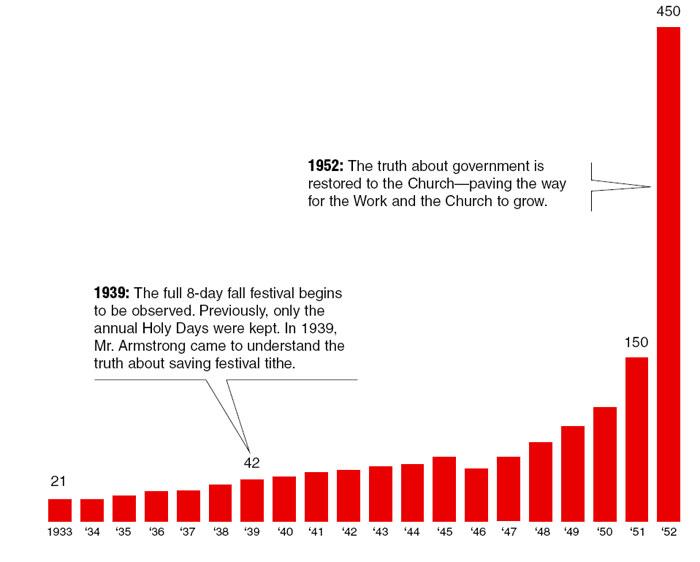 The Of Ang Refuting Hookup Church Doctrines Daan