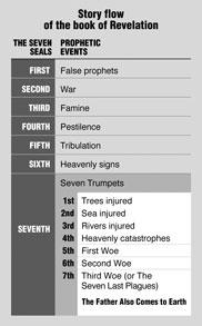 Revelation Explained at Last!