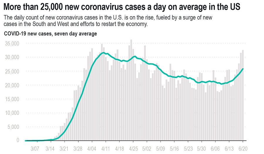 Virus_Cases_Graph-apha-200626.jpg